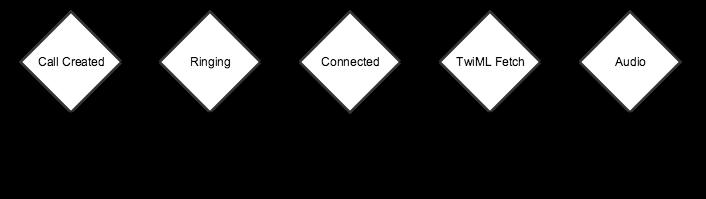 Twilio AMDの通話プログレス
