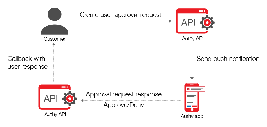 Approval Request with Authy App