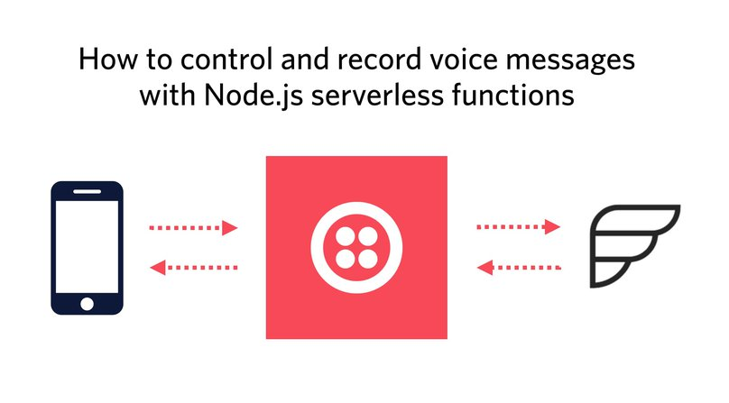 Graphic showing Twilio call flow with serverless functions