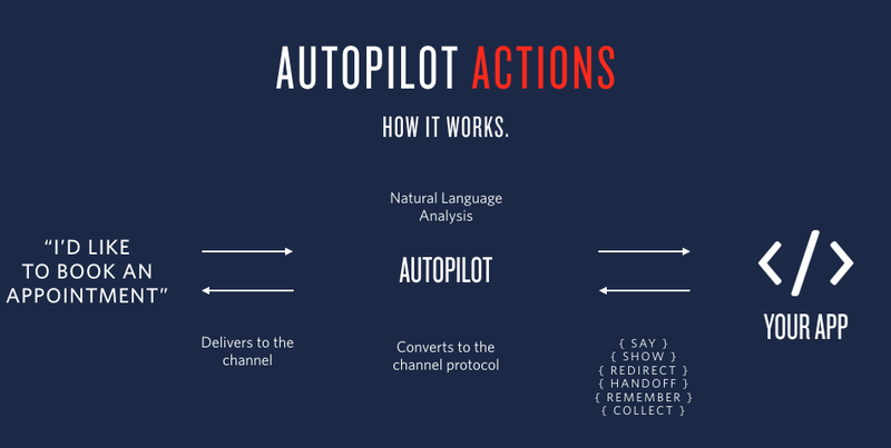 Autopilot Actions workflow