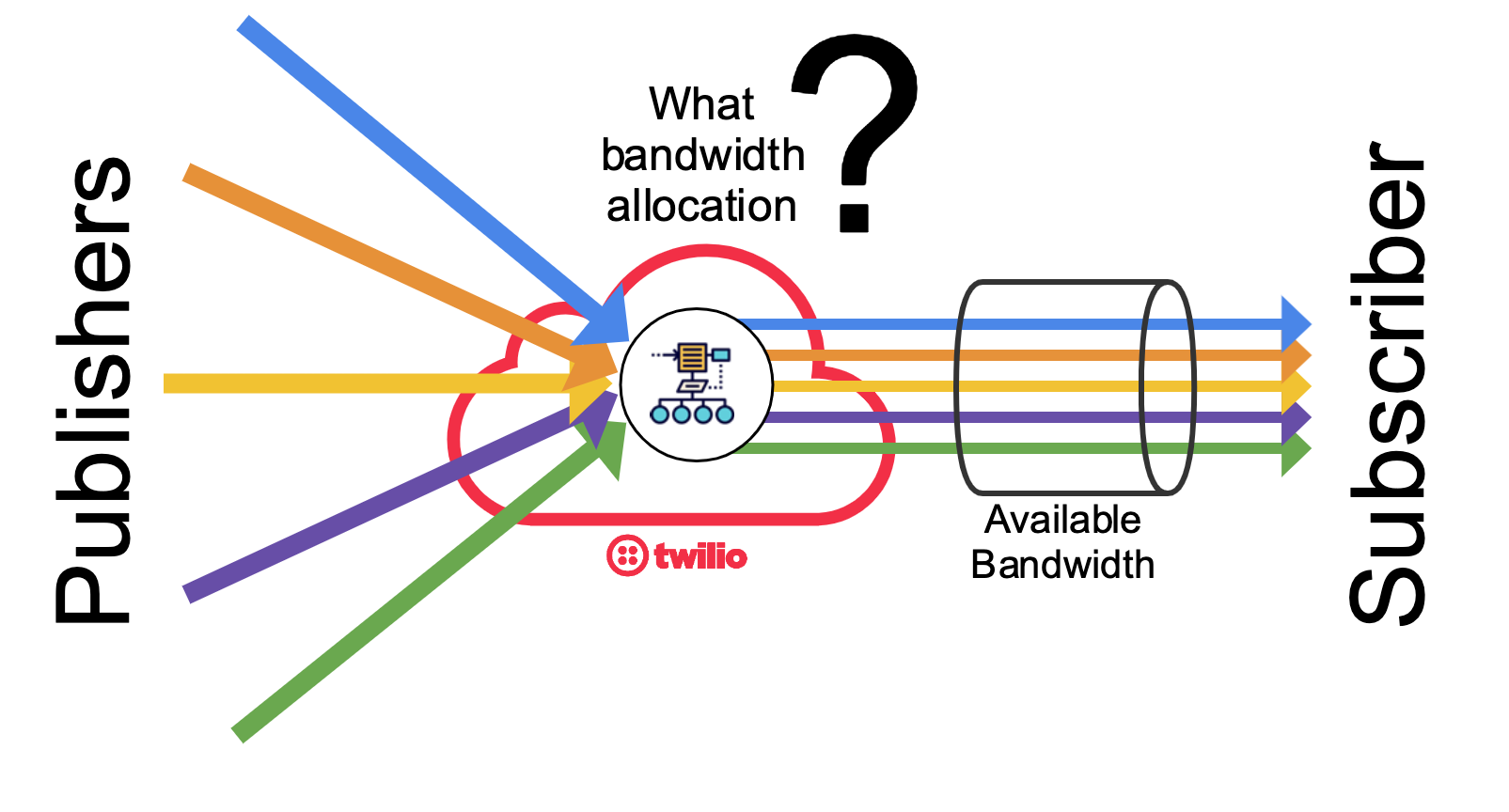 The Network Bandwidth Profile API enables developers to control how the available downlink bandwidth of a participant is split among its subscribed tracks.