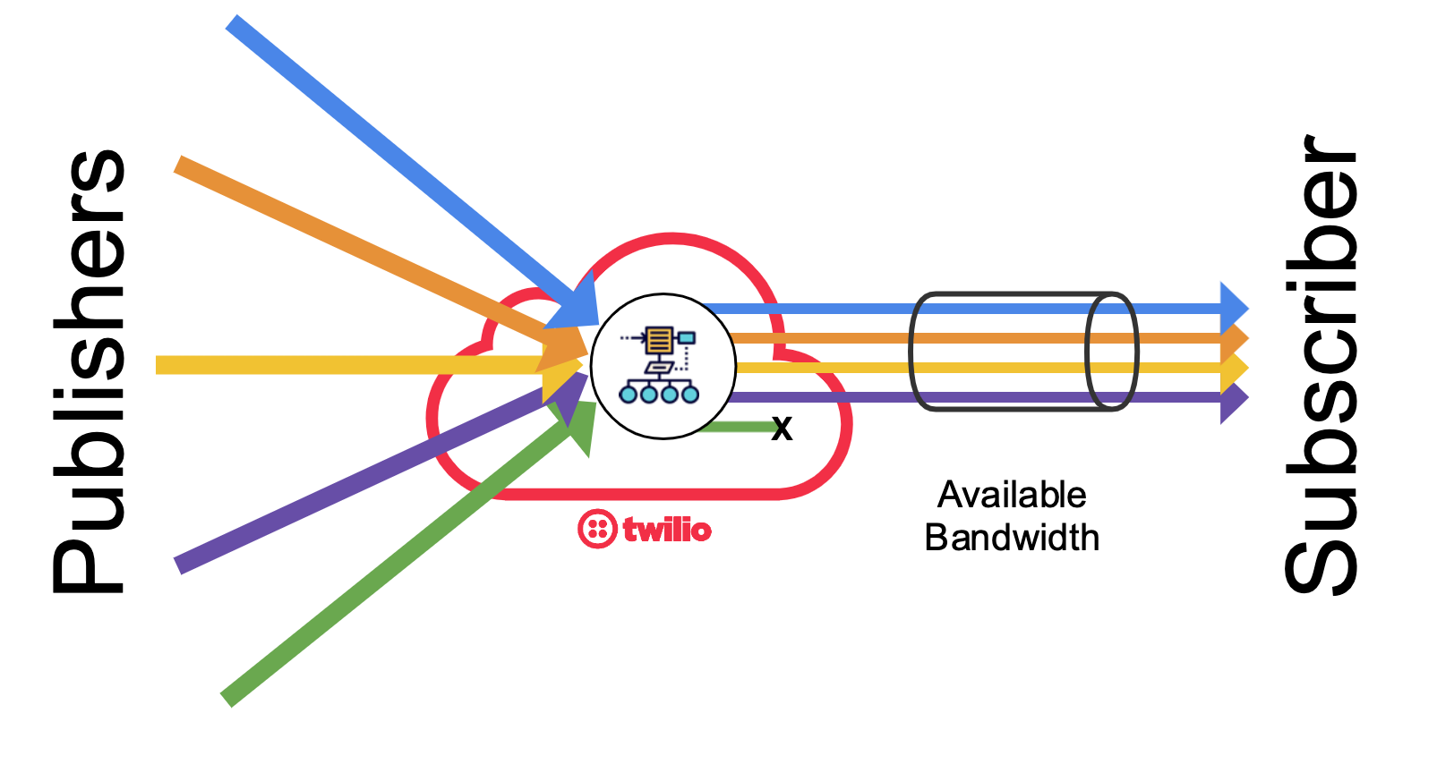 Twilio bandwidth allocation algorithms may completely switch-off the less relevant video tracks.