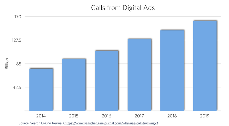 calls from ads.png