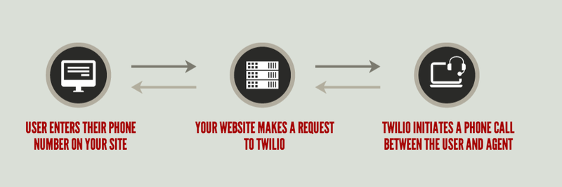Click to call with Twilio flow diagram