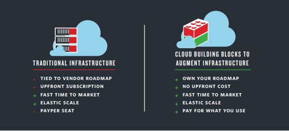Cloud Contact Center vs. Traditional Infrastructure