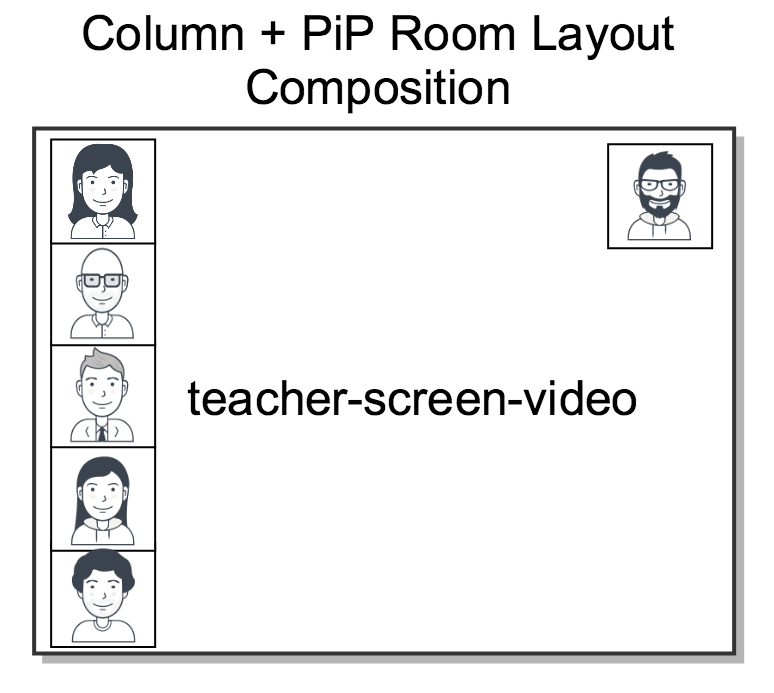 PiP + Column Composition Layout