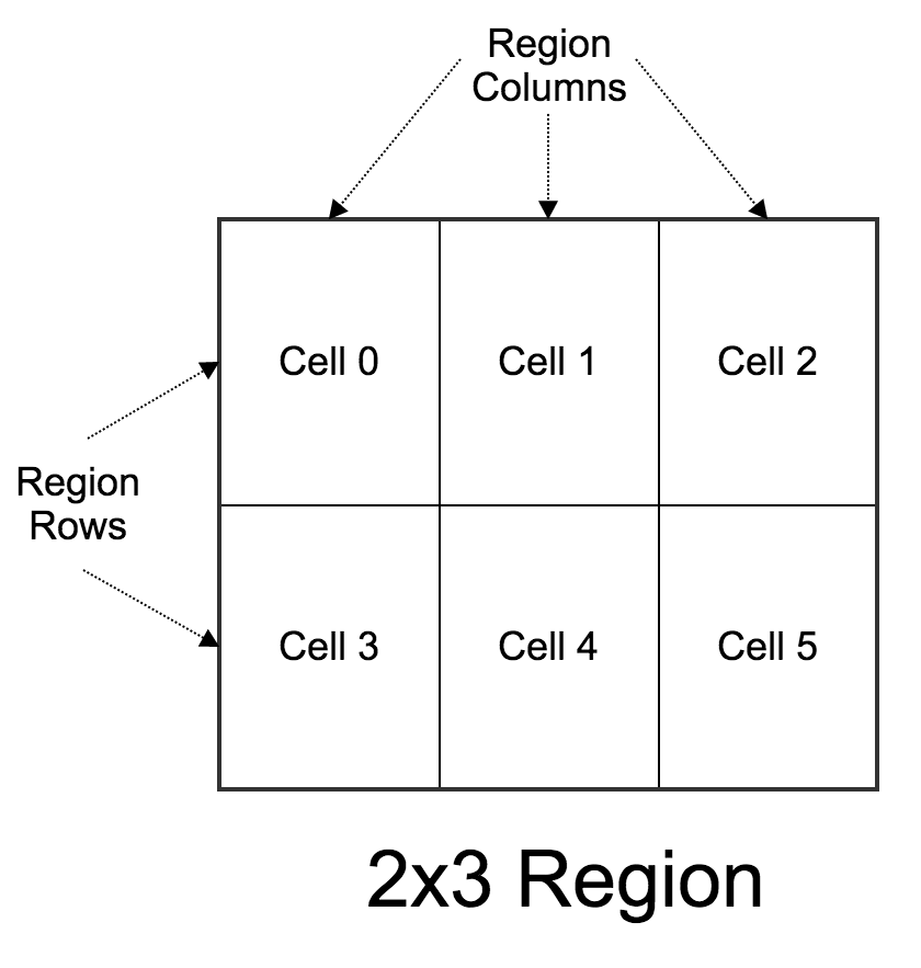 The Region as a Grid