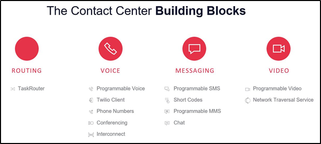 Contact Center Building Blocks