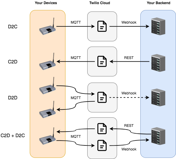 Twilio for Deployed Devices - Device Data Flows