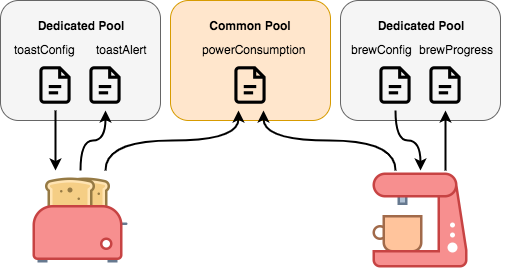 Twilio for Deployed Devices - Device State Objects