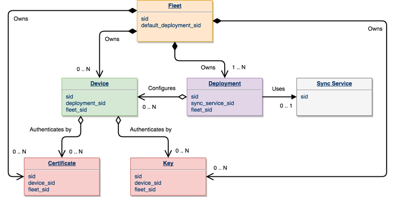 Twilio for Deployed Devices - Domain Model