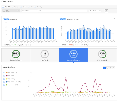 View of the Voice Insights Dashboard