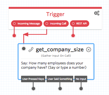 Gather Input on Call - Get Company Size