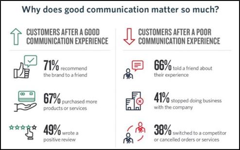 Good Communication Matters