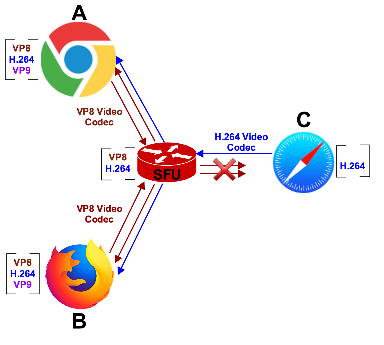 The use of Safari 11 in Group Rooms may generate interoperability problems when using Twilio's default codec settings. For example, when Chrome and Firefox connect to a Group Room they negotiate VP8 by default. If a Safari 11 client connects later to that room, it will not he able to receive Chrome and Firefox VP8 video tracks. However, thanks to its H.264 codec support, Chrome and Firefox can seamlessly receive the video track published by Safari 11.