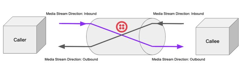 Voice Insights Media Edges
