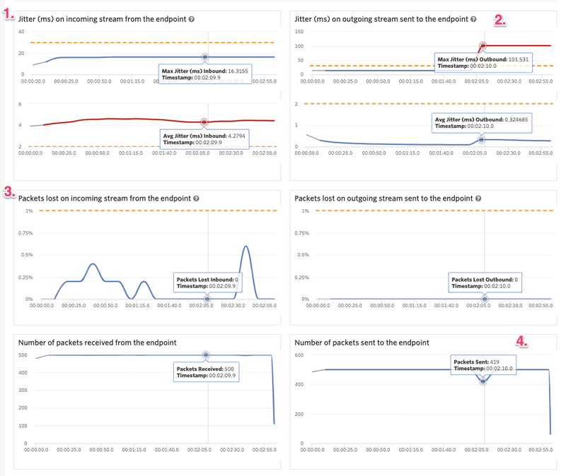 Voice Insights Metrics Gateway View