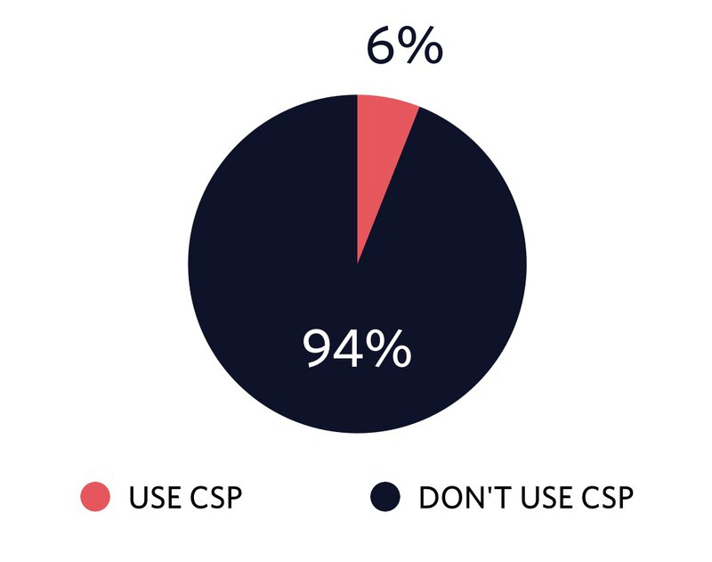 CSP ratio