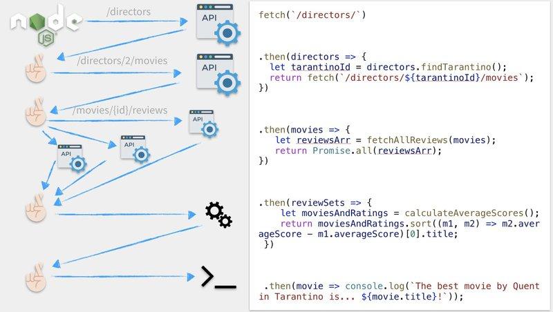 Asynchronous JavaScript: Refactoring Callbacks to Promises in Node.js