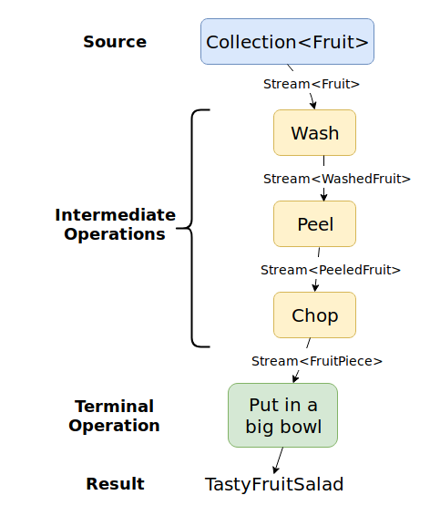 """A Collection<Fruit> is streamed through Wash, Peel and Chop. Then the terminal operation """"Put in a big bowl"""" results in a TastyFruitSalad"""