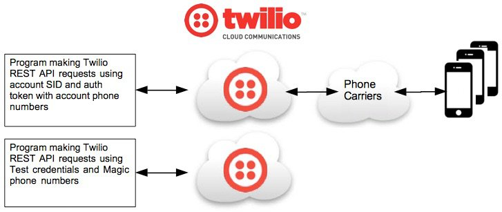How To Use Twilio Test Credentials with Magic Phone Numbers