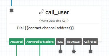 Make outgoing call widget