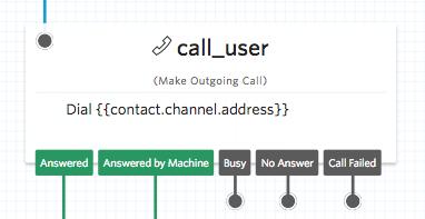 Make outgoing call widget