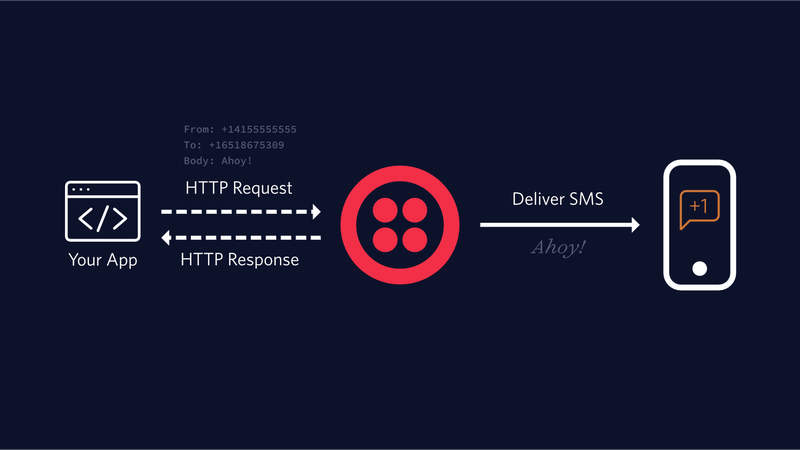 How to Send SMS and MMS Messages in Node js - Twilio