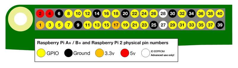 Raspberry Pi Pin Numbering