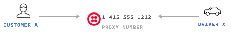 Proxy phone numbers example 1