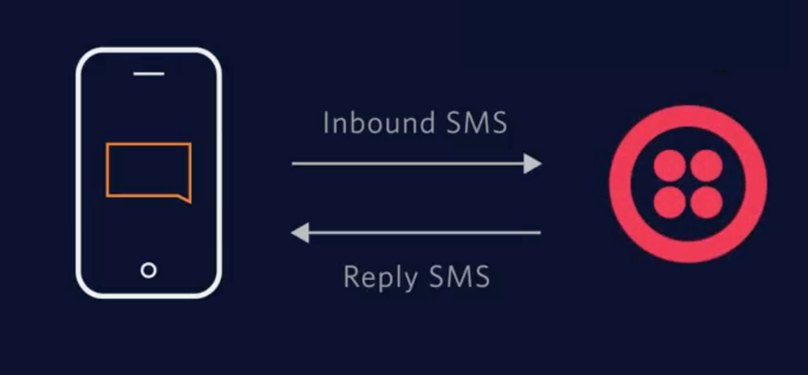 How to Receive an SMS in Node js with Twilio and HyperDev - Twilio