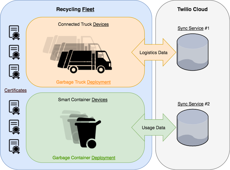 Twilio for Deployed Devices - Recycling Application