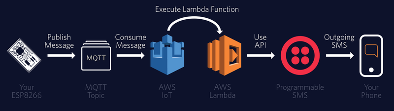 Build a SMS Weather Station with Amazon Lambda and Twilio - Twilio