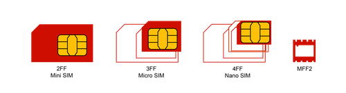 SIM Card Form Factors