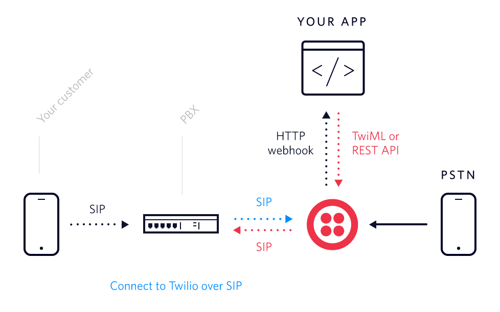 receiving sip from twilio twilio Call Center Call Flow Diagram programmable voice sip diagram
