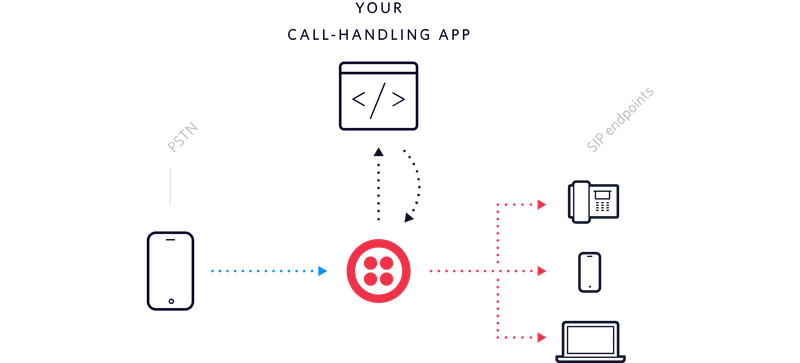 What is direct inward dialing did twilio dids with sip registration ccuart Images