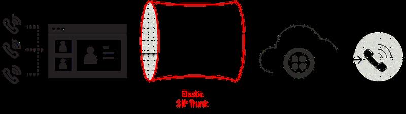 Elastic SIP Trunking