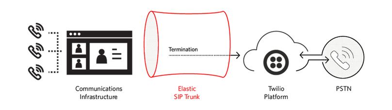 siptrunking-out-2