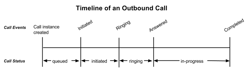 Timeline of events and call status on an outbound call
