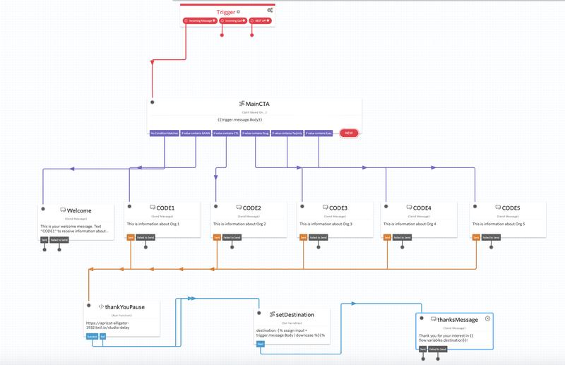 Complete version of the Studio flow