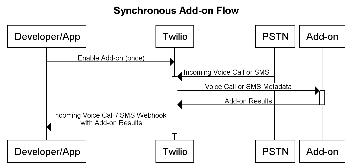 Sync add-on flow