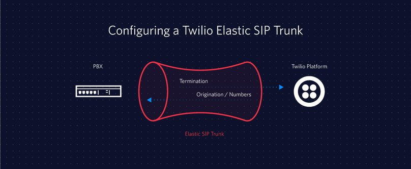 How to Configure Twilio Elastic SIP Trunking with FreePBX - Twilio