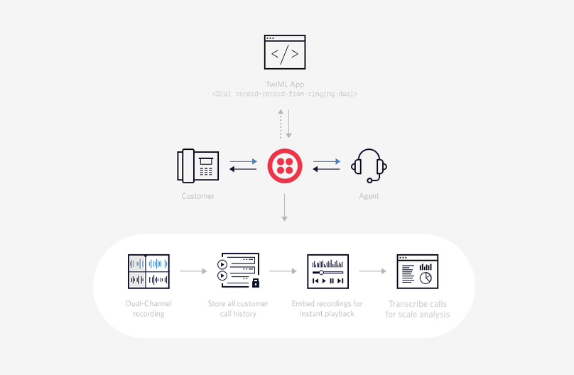 twilio-dual-channel-recording-flow-v2