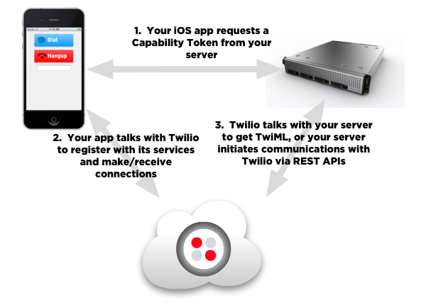 Twilio Client iOS SDK Architecture
