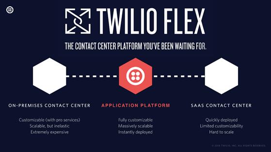 twilio flex application platform.png