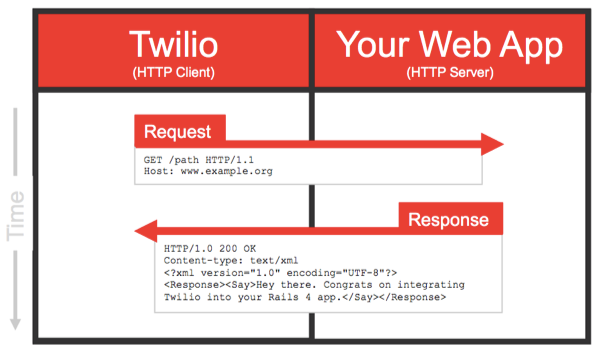 Example webhook sent by Twilio to your server