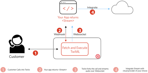 This diagram shows how to get started using Media Streams with websockets.