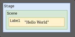 "JavaFX Control nesting: Stage>Scene>Label>""Hello World"""