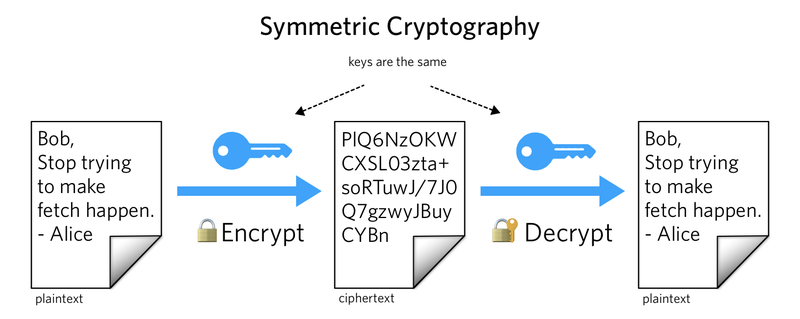 symmetric-key cryptography