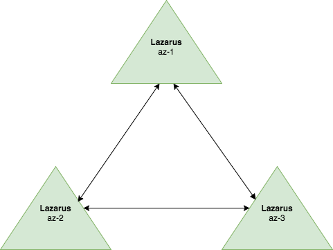 A three node Lazarus cluster for remediation decision making.